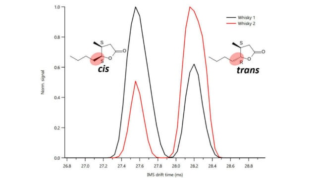 IMS-TOF - Analysis of isomers, protein conformers, and