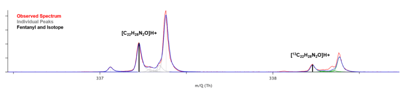 Measured thermal desorption PTR-TOF spectrum (red) of trace fentanyl on uncleaned filter paper and calculated isotope distribution of protonate fentanyl ion (black).
