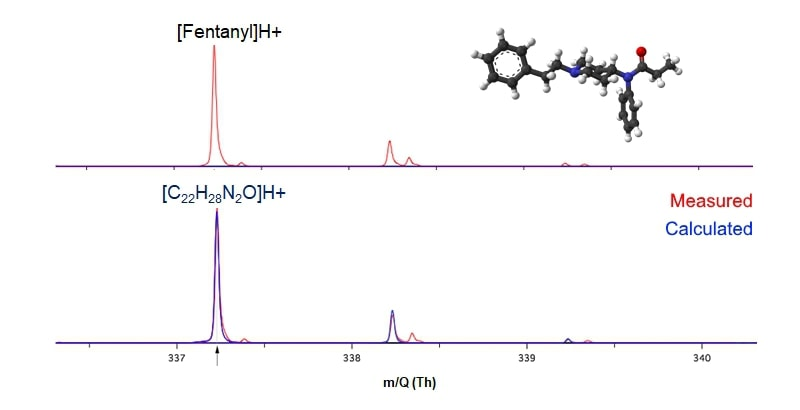 Fentanyl detection measured spectrum (red) and calculated isotope distribution (blue) of pure fentanyl analyzed by thermal desorption PTR-MS