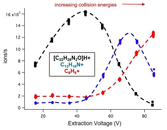Confirmation of fentanyl molecular identification by collision induced dissociation (CID)