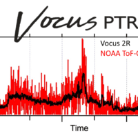 Evaluation of a New Vocus Reagent-Ion Source and Focusing Ion-Molecule Reactor for use in Proton-Transfer-Reaction Mass Spectrometry