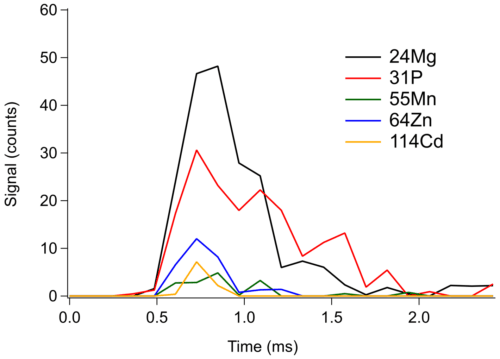 Figure 1 Example of a recorded signal for a single Wickerhamomyces anomalus yeast cell. Data were acquired with an integration time of 120 µs.