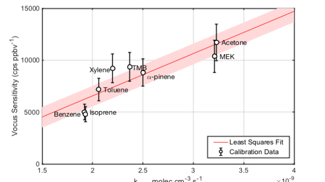 Figure 1 Sensitivity of Vocus PTR-TOF as a function of analyte proton transfer reaction rate constants, kPTR. The linear relationship enables the calculation of sensitivity for compounds having known kPTR without use of a standard.