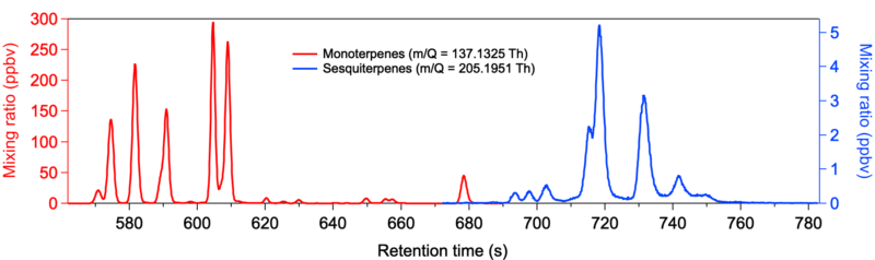 Figure 1. GC-PTR-MS chromatograms of terpenes in the headspace of a beer sample. Data were acquired with a Fast GC coupled to a Vocus 2R PTR-TOF. The overall analysis time was approximately 15 min. Beer headspace was sampled for 30 s before injection into the Fast GC column that was then ramped from room temperature to 225°C.