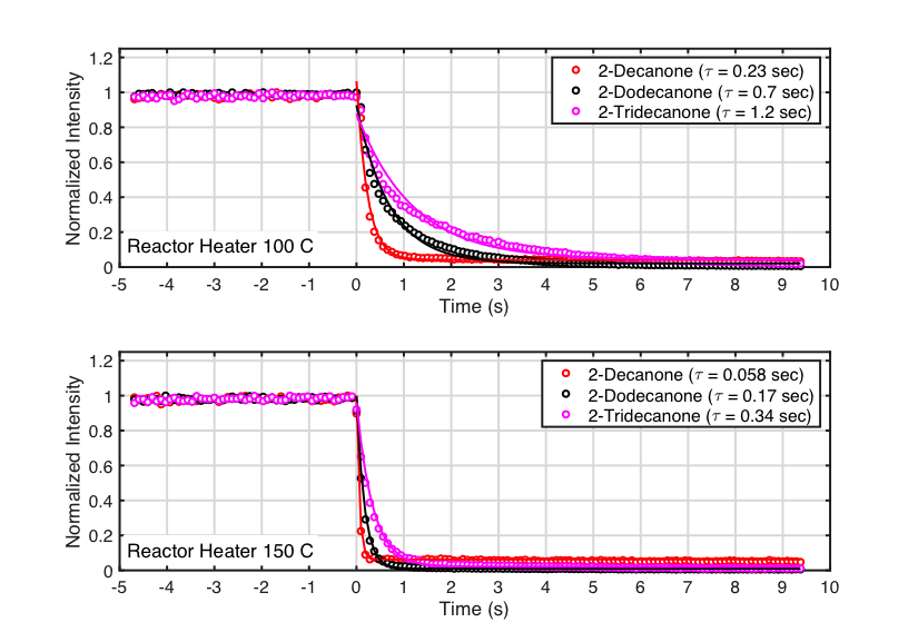 Figure 1 Time response of the Vocus PTR-TOF for low volatility compounds measured at two different reactor temperatures. Open circles show 100 ms data points normalized to their starting values. Solid lines are the exponential fits used to calculate the time constants τ shown in the legend. Note that the reactor body temperature is an upper limit to the reaction cell gas temperature due to finite heat transfer across the walls of the glass tube and transfer to the sample gas.