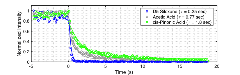 Figure 2 Time response of a Vocus PTR-TOF for VOCs having different functional groups. (Blue) D5 Siloxane (C10H30O5Si5) found in many consumer products; (Grey) Acetic acid (C2H4O2), a ubiquitous organic acid found in the atmosphere; (Green) Pinonic acid (C10H16O3), a semi-volatile oxidation product derived from the oxidation of monoterpenes. Data were recorded at a reactor heater body temperature of 150 C.