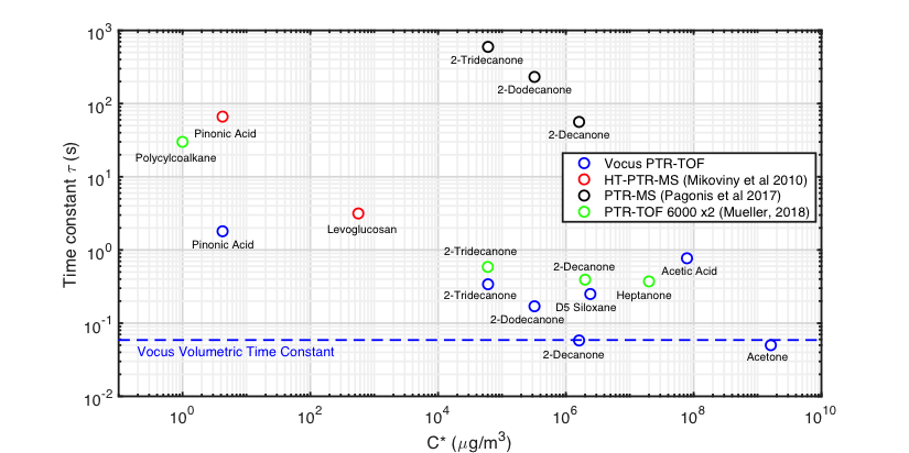 Figure 3 VOC time constants for different generations and types of PTR mass spectrometers. Blue points were measured on a Vocus PTR-TOF. The blue dashed line shows the theoretical decay constant based on the reaction cell volume and the volumetric flow rate of the Vocus reactor. For many VOCs the response time of Vocus is determined by the flush out time of the reactor. For compounds with lower volatility or functionalities which interact more strongly with surfaces, the time constant is slightly longer. Reported values for different PTR mass spectrometers are also plotted. At high C* (>108 µg/m3), which correspond to 'non-sticky' VOCs, PTR-MS generally have time constants which approach the volumetric flushing rate of the reaction cell (τ < 1 s). As the saturation vapor concentration decreases the different instruments' responses diverge from the Vocus, which responds at least an order of magnitude faster at C* ≈ 1 µg/m3.