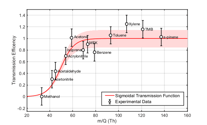 Figure 2 Mass transmission curve of a Vocus PTR-TOF determined by measurement of a gas calibration standard. The bandpass of the interface ion guide is set to remove the high intensity reagent ions, H3O+ (19 Th) and H2OH3O+ (37 Th), from the spectrum. This effect combines with the TOFs reduced duty cycle to yield the observed low transmission at low m/Q (20-50 Th). Above this, the mass transmission of the instrument is approximately constant to several hundred Th, before gradually falling at m/Q > 500. As described in the text, the transmission curve is important for calculating sensitivities for compounds not directly calibrated, but for which a reaction rate constant is known or can be calculated.