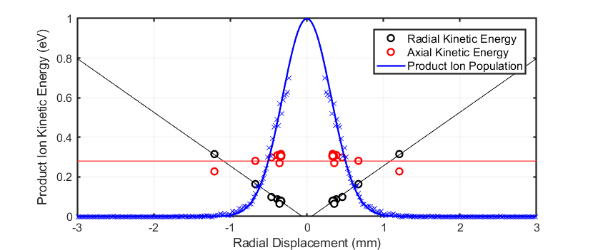Figure 2 (blue) Radial distribution of product ions with mass/charge of 100 Th in a Vocus reactor operated at 2 mbar and (black) radial and (red) axial components of ions' kinetic energies as modeled by SIMION. The radial component of the energy, which is driven by the RF field, is zero at the central axis and increases with radial displacement. The axial kinetic energy is driven by the DC field that is applied along the reactor axis and has little dependence on radial position. Product ions are rapidly focused to the central axis by the RF field, so that net heating due to the applied RF is very limited and overall kinetic energy is similar to what is experienced with only a DC drift field.