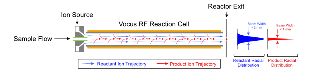 Figure 1   Schematic of Vocus IMR showing ion trajectories for both reactant ions and product ions (greater than 50 Th). The resistive-glass reaction cell (grey) is housed inside the four rods of an rf-only quadrupole (orange).  Low mass-to-charge reactant ions (19 Th, blue) reactant ions  are not as tightly focused as higher mass-to-charge product ions (red), which are rapidly focused to the central axis by the applied RF field.