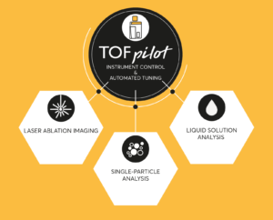 Figure 1: Schematic of the TOFpilot control software for the icpTOF allowing for specialized workflows, including laser ablation imaging, single-particle analysis, and liquid solution analysis.
