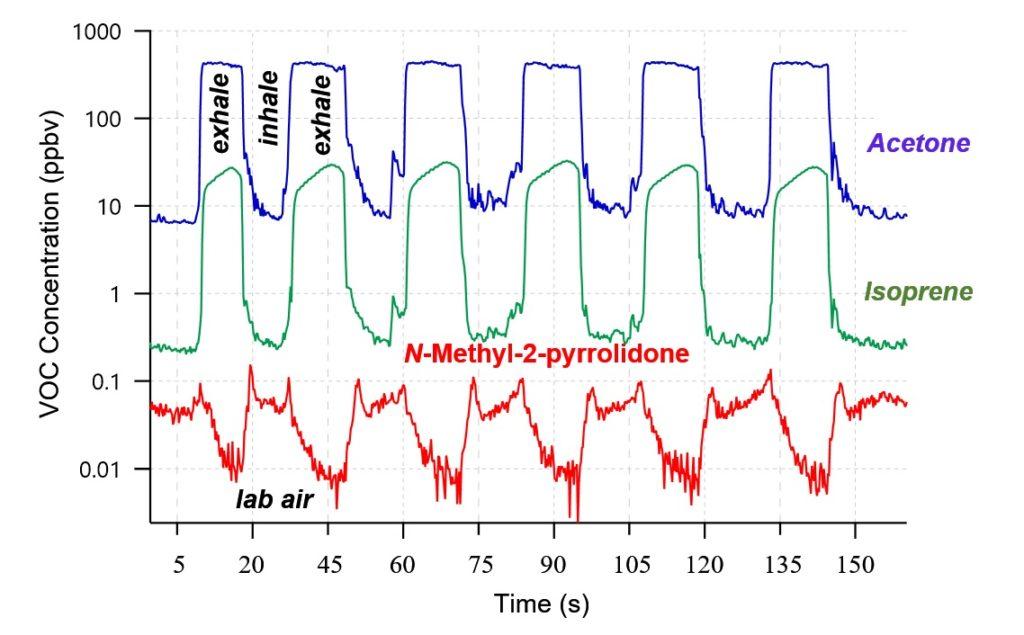 breath analysis of indoor pollutants