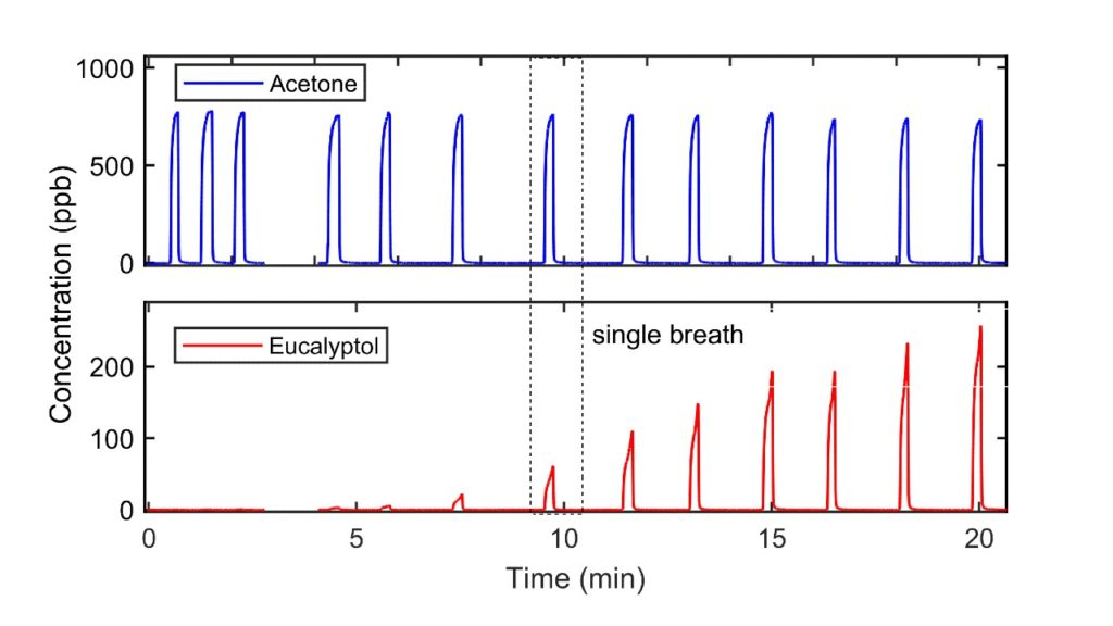 Breath Analysis for Pharmacokinetics