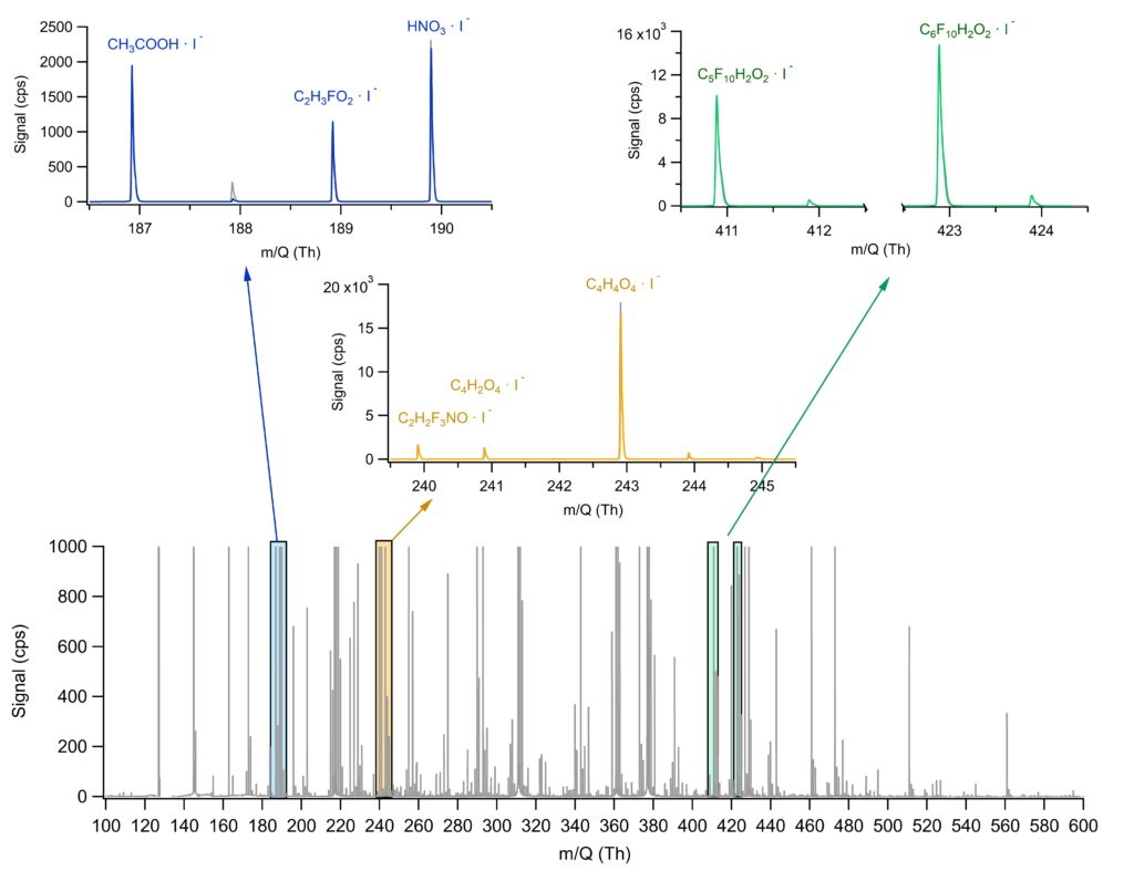 Figure 3. Example of spectrum from a cleanroom ISO 6. Several compounds are monitored simultaneously, independent of their AMC category.
