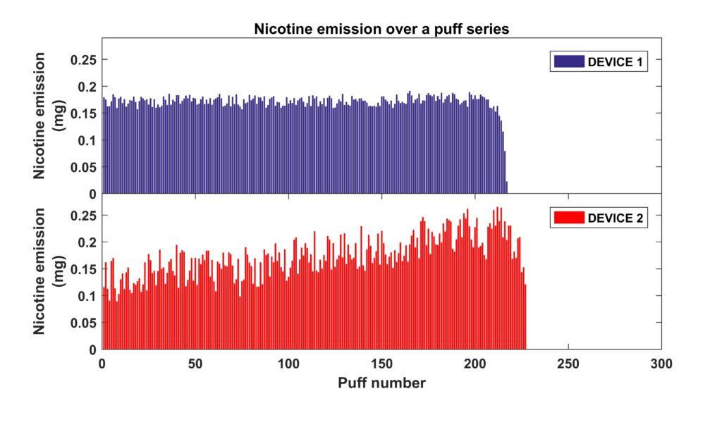 E-cigarette emissions