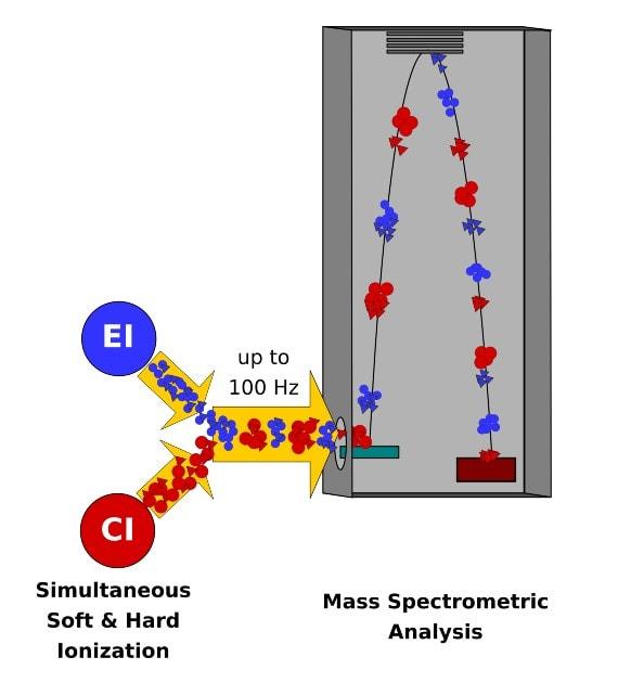 EC-TOF Method Schematic