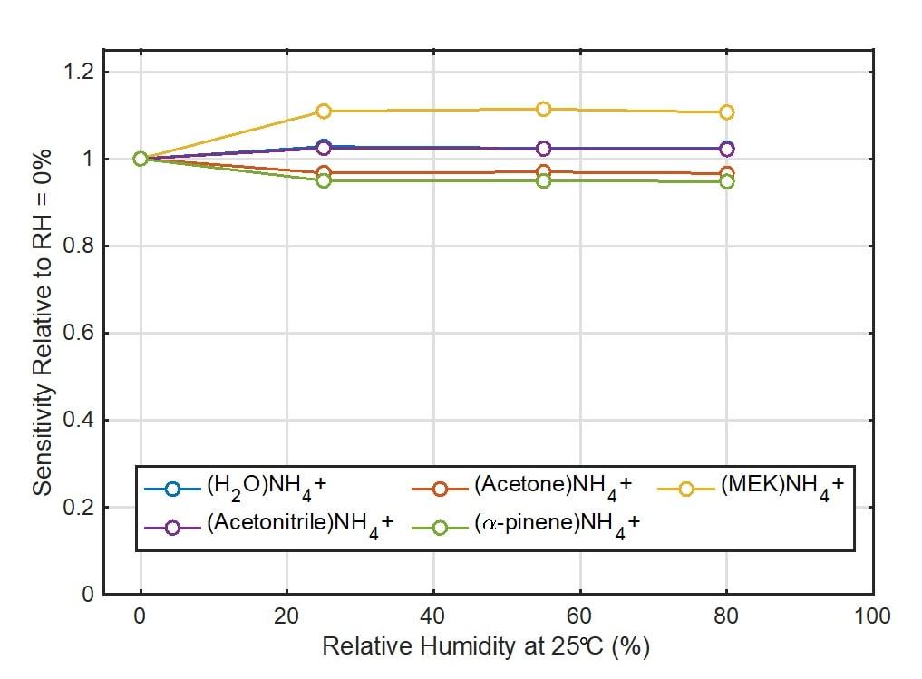 soft ionization of VOCs