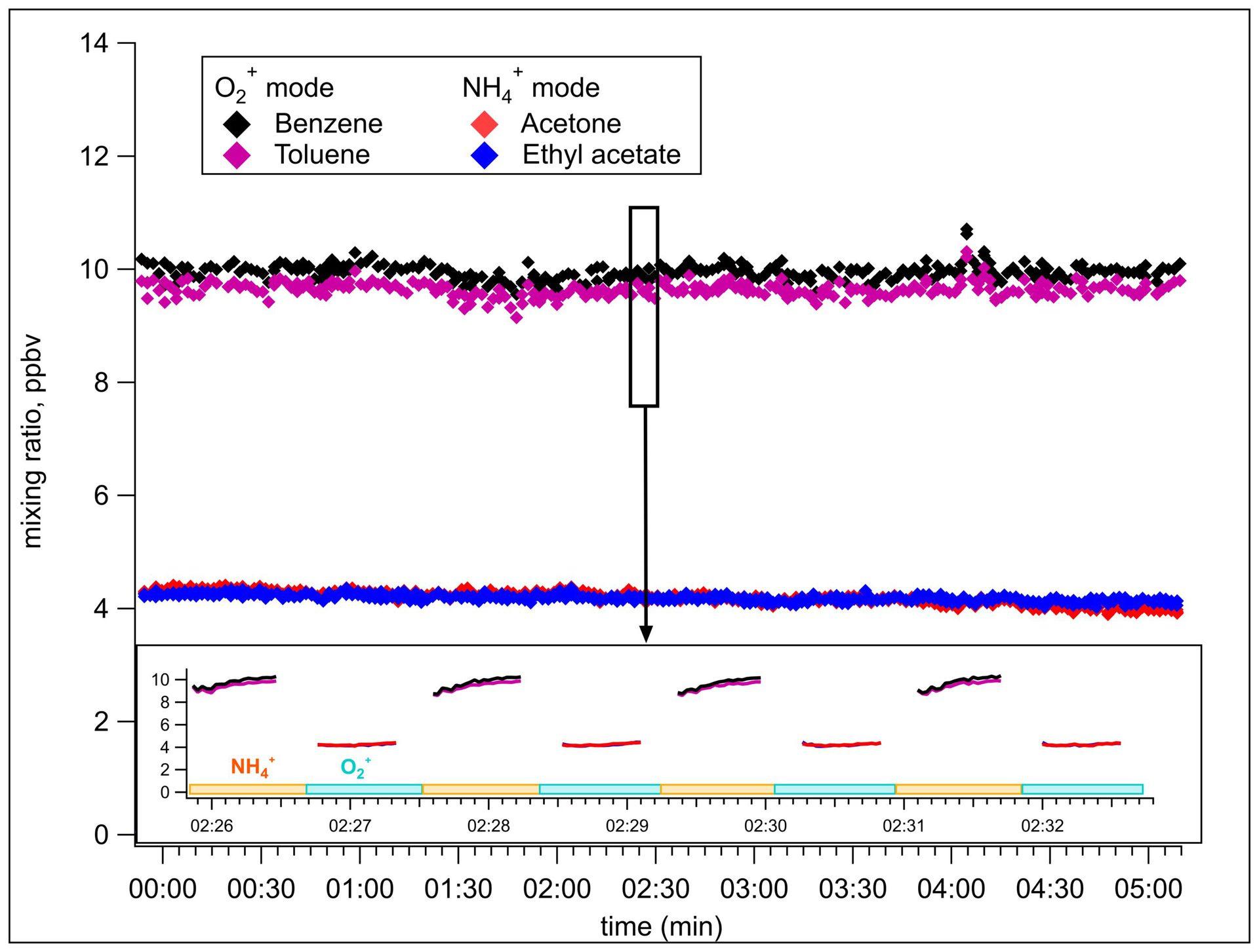 Ammounium Adduct Chemical Ionization Mass Spectrometry