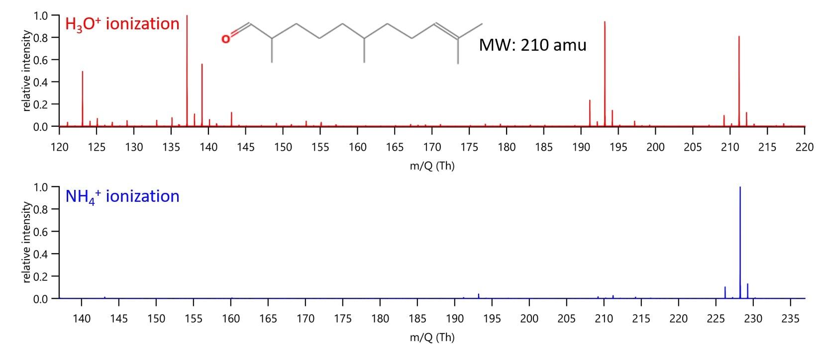 Benefits of NH4+ Chemical Ionization Mass Spectrometry
