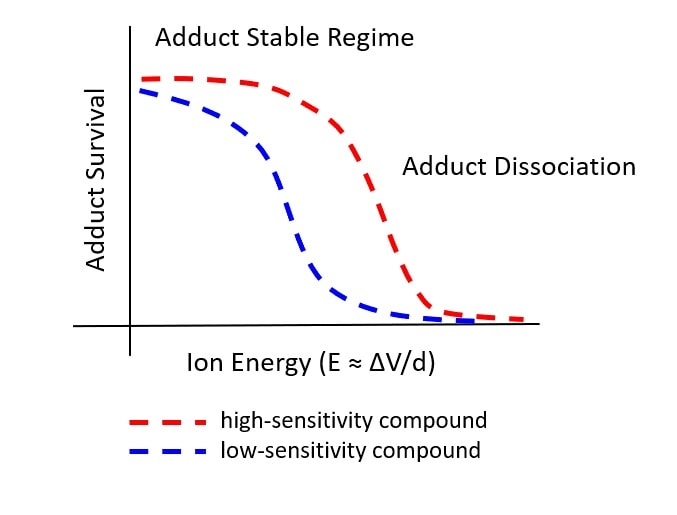 Figure 6 Basic principle of sensitivity determined by collision-induced dissociation.