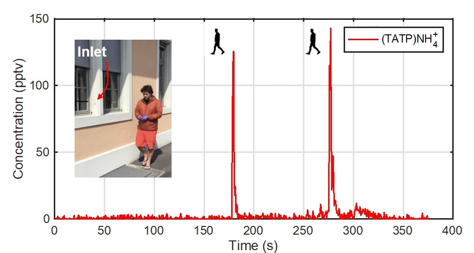An individual carrying a small sample of TATP walked twice past a window with the NH4+ CIMS instrument inlet. Trace levels of TATP were detected sensitively.