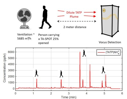 Detection of TATP