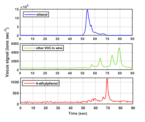 Figure 1 Stacked gas chromatogram of a wine sample spiked with 10 ug/L of 4-ethylphenol, detected with a Vocus 2R PTR-TOF. The fast separation is employed primarily to exclude high-concentration ethanol, which is known to prevent online PTR-MS analysis of VOCs in alcohol-containing beverages. It further contributes to analysis by partially resolving the detected VOCs before the mass spectral measurements.