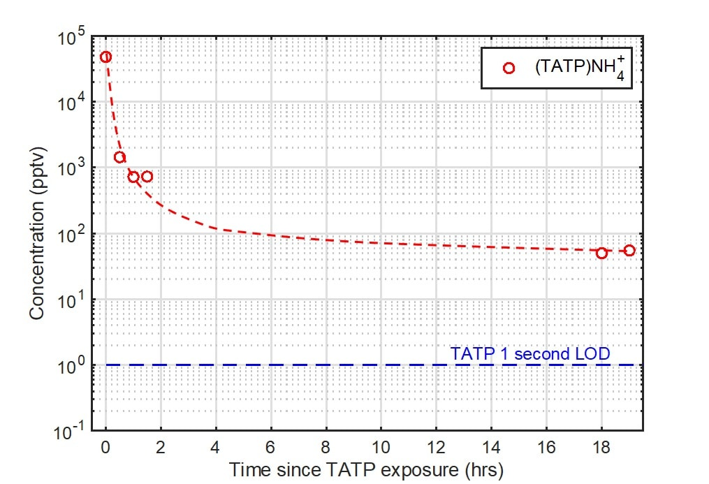 Detection of residual TATP