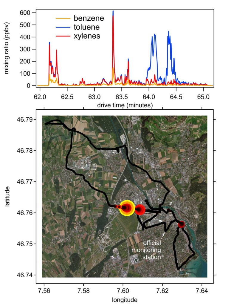 Figure 2. High concentrations of BTX observed near a construction site along the Allmendstrasse. A time series of mixing ratios is shown in the upper panel, and the location of the hotspot is shown in the map in the bottom panel.