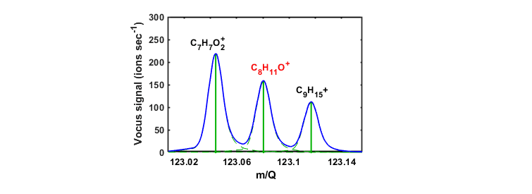 Figure 2 Portion of the Vocus 2R mass spectrum recorded at GC retention time of ~68 sec. The 4-ethylphenol peak (C8H11O+, 123.0804 Th) is resolved from isobaric VOCs, allowing identification and quantification.