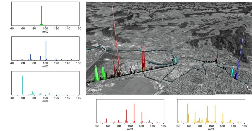 Figure 3. Distinct sources detected in Thun. The map shows the drive track of the mobile laboratory through the city, with color and intensity indicating the identity and relative abundance of each source. The smaller panels show the mass spectral VOC fingerprint of each source.