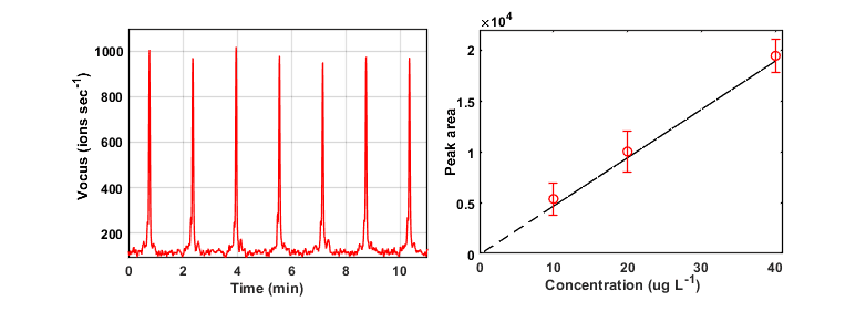 Figure 3 Left) Repeated measurements of a wine sample spiked with 20 ug/L of 4-ethylphenol, demonstrating the throughput and repeatability of the method. Right) Integrated signal of 4-EP in wine samples with controlled concentration of 4-ethylphenol. Error bars correspond to three standard deviations.