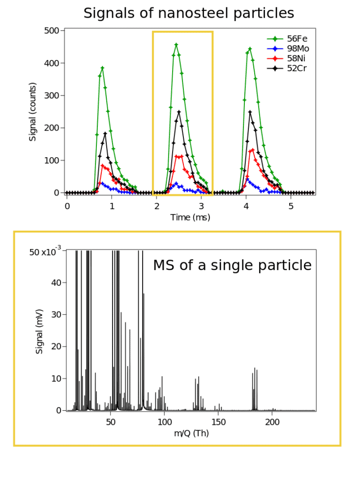 Nanoparticles Materials Science
