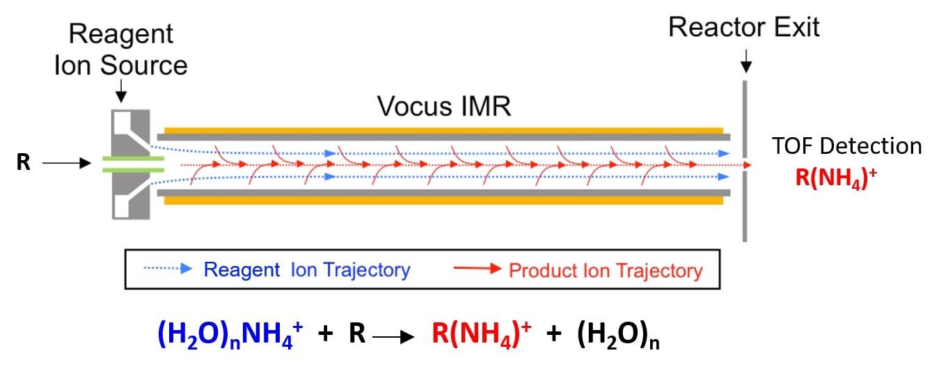 Chemical Ionization Mass Spectroscopy: Soft Ionization of VOCs