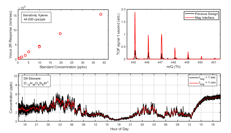 Top left: Vocus 2R calibration for xylene using a certified gas standard showing linearity and slope of ~44,000 cps/ppbv. Top right: The D6 siloxane region of a 1-second mass spectrum measured with the new Vocus 2R with Mag Interface is compared to the spectrum of the same air sample recorded with the first-generation design. The improved SNR and the better measurement of isotopic distribution are clearly evident. Bottom: Time series of D6 siloxane in laboratory air across ~3 days with 1-second and 1-minute averaging, showing the excellent SNR of the new Vocus 2R for concentrations below 10 pptv.