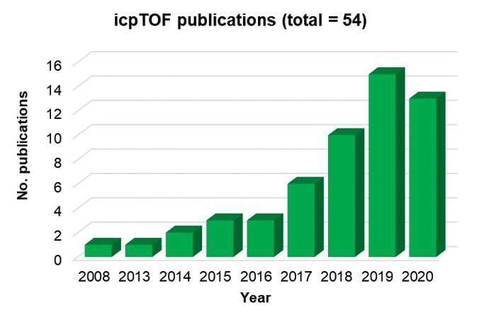 icpTOF Publications by Year