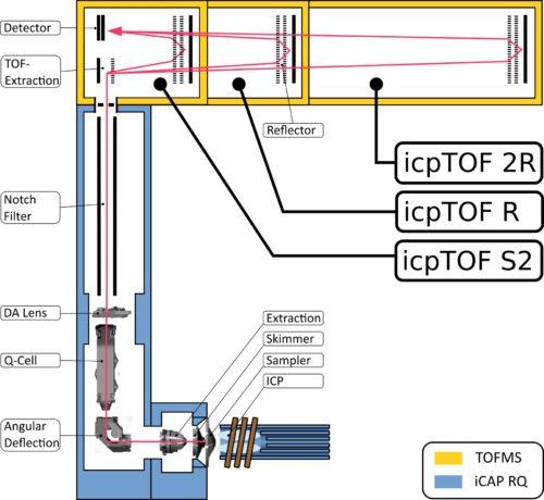 icpTOF Hardware